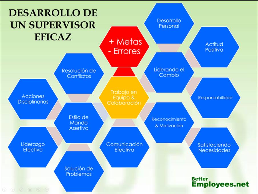 Capacitación para supervisores y managers nuevos en español
